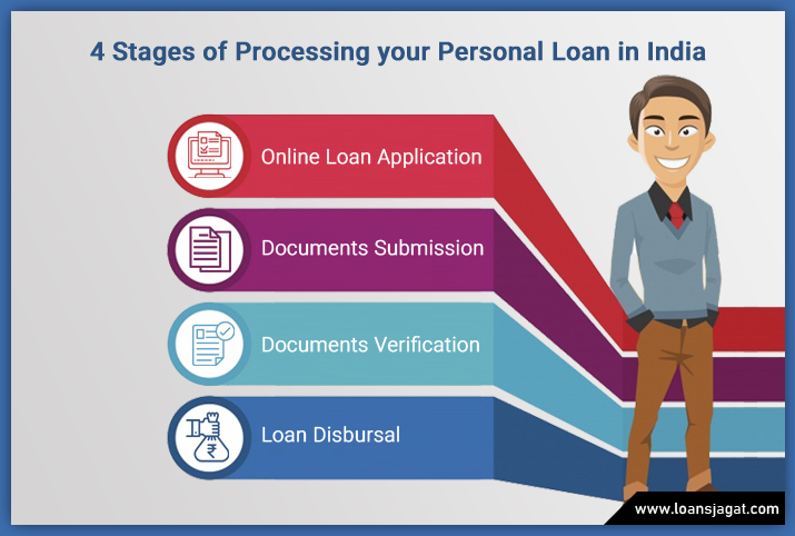 4 Stages of Processing your Personal Loan in India
